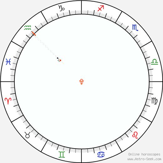 Pluto Retrograde Astro Calendar 2034