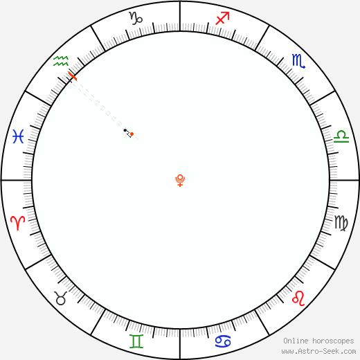 Pluto Retrograde Astro Calendar 2035