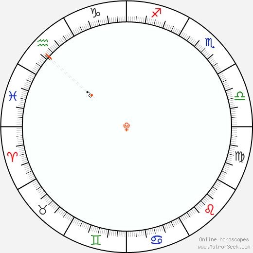 Pluto Retrograde Astro Calendar 2036