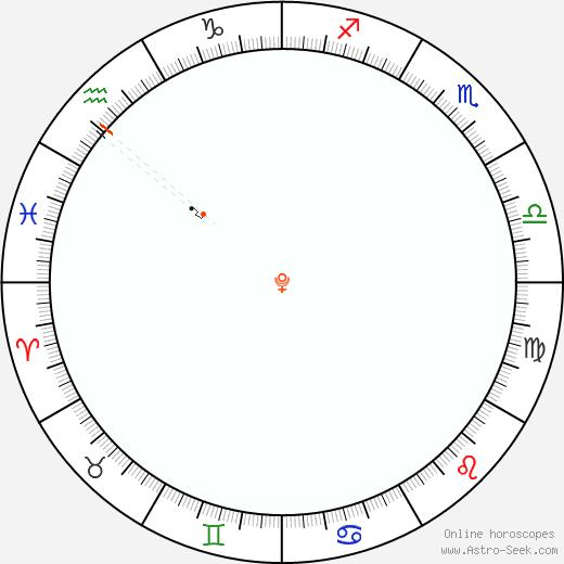 Pluto Retrograde Astro Calendar 2037