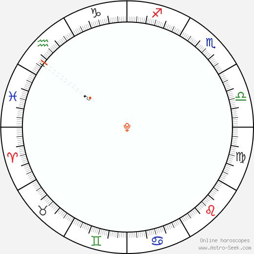 Pluto Retrograde Astro Calendar 2039