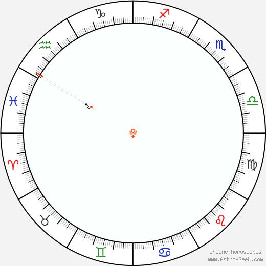 Pluto Retrograde Astro Calendar 2043