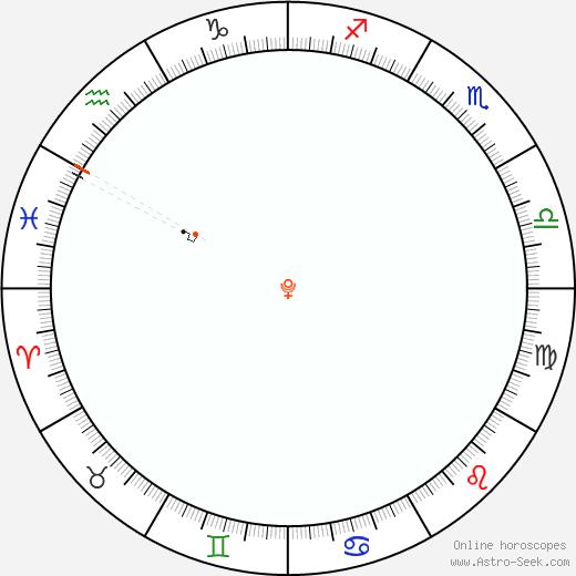 Pluto Retrograde Astro Calendar 2045