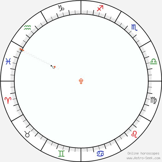 Pluto Retrograde Astro Calendar 2046