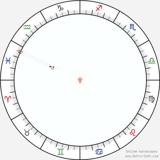 Pluto Retrograde Astro Calendar 2048