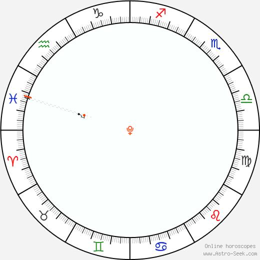 Pluto Retrograde Astro Calendar 2054