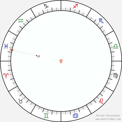 Pluto Retrograde Astro Calendar 2058