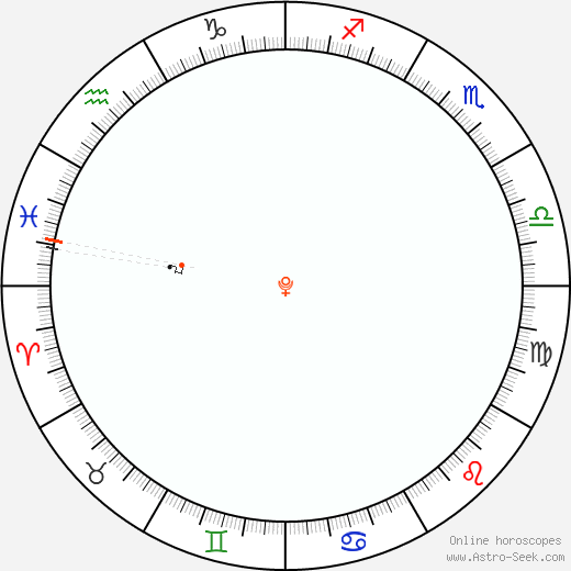 Pluto Retrograde Astro Calendar 2060