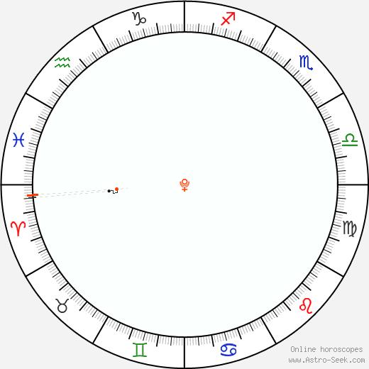 Pluto Retrograde Astro Calendar 2073