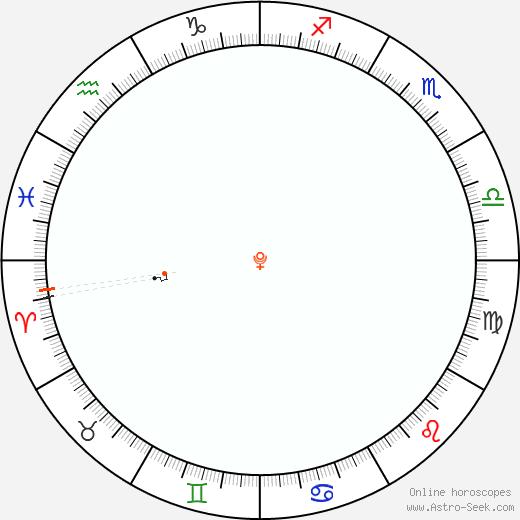 Pluto Retrograde Astro Calendar 2077