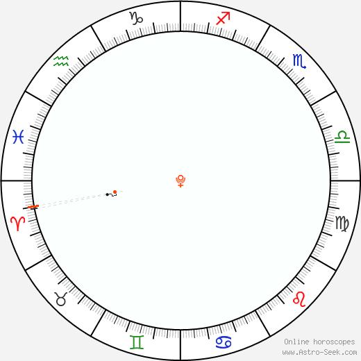 Pluto Retrograde Astro Calendar 2078