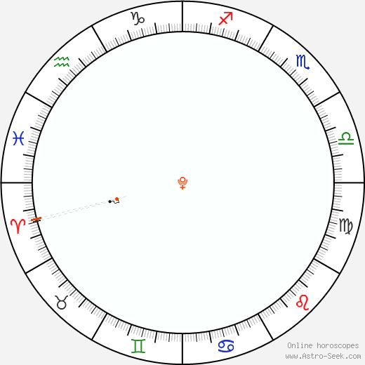 Pluto Retrograde Astro Calendar 2082
