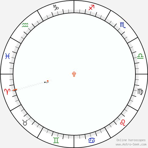Pluto Retrograde Astro Calendar 2083