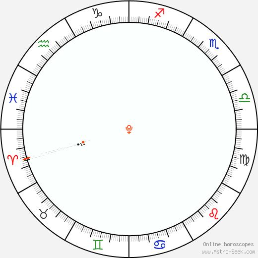 Pluto Retrograde Astro Calendar 2084