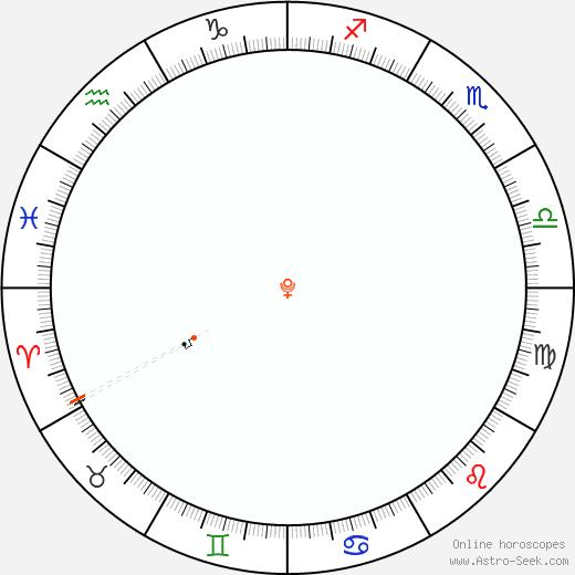 Pluto Retrograde Astro Calendar 2096