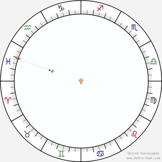 Plutone Retrograde Astro Calendar 1807