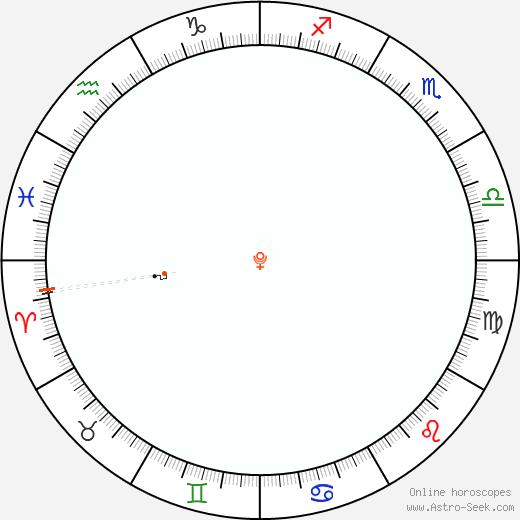 Plutone Retrograde Astro Calendar 1832