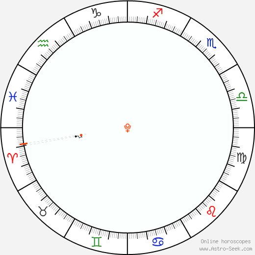 Plutone Retrograde Astro Calendar 1833