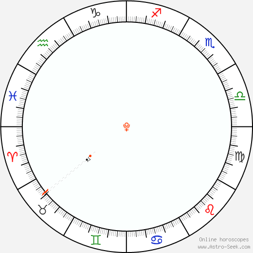 Plutone Retrograde Astro Calendar 1863