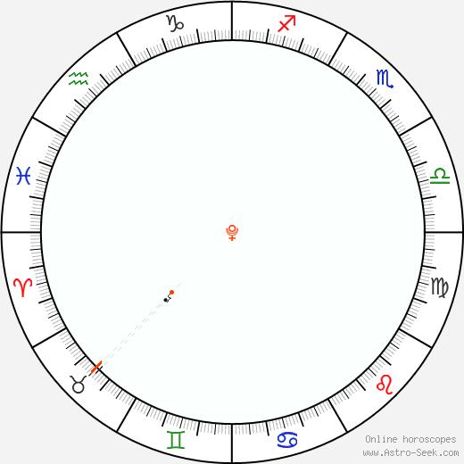 Plutone Retrograde Astro Calendar 1869