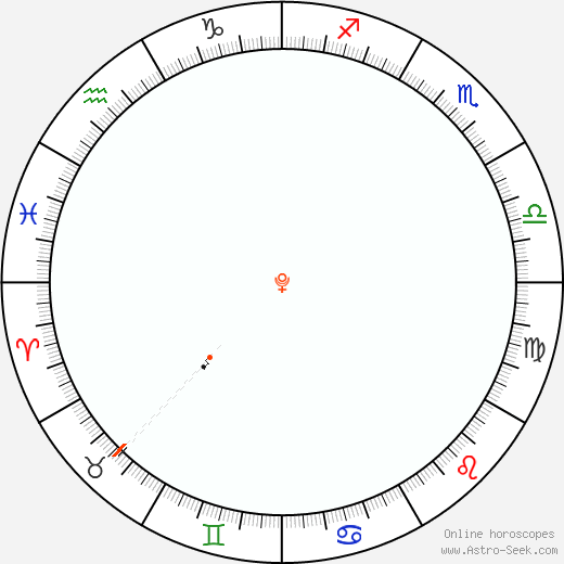 Plutone Retrograde Astro Calendar 1870