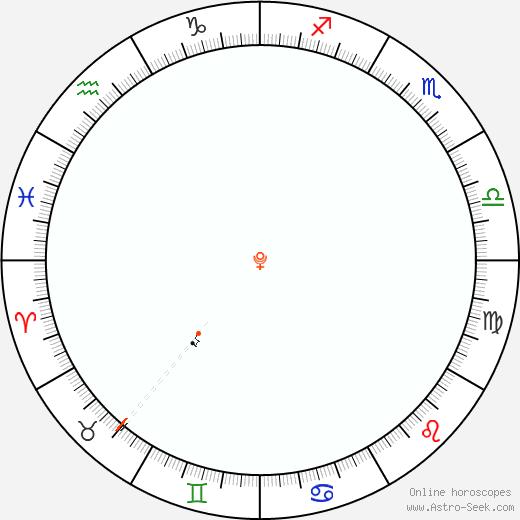 Plutone Retrograde Astro Calendar 1875