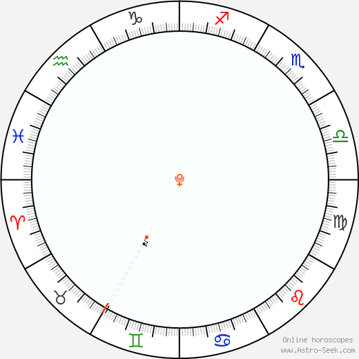 Plutone Retrograde Astro Calendar 1885