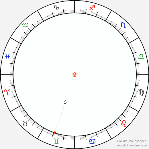 Plutone Retrograde Astro Calendar 1896