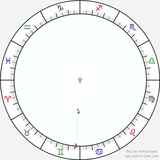 Plutone Retrograde Astro Calendar 1911