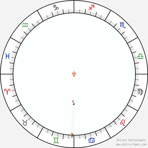 Plutone Retrograde Astro Calendar 1913