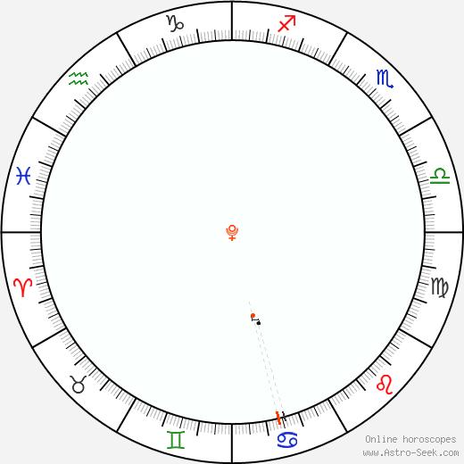 Plutone Retrograde Astro Calendar 1927