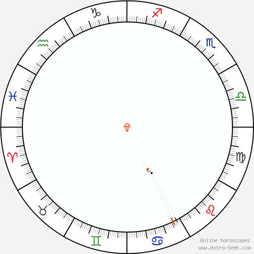 Plutone Retrograde Astro Calendar 1936
