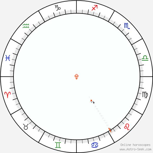 Plutone Retrograde Astro Calendar 1940