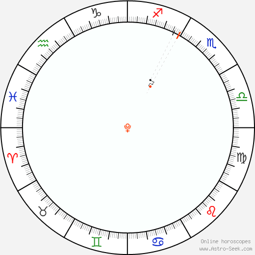 Plutone Retrograde Astro Calendar 1996