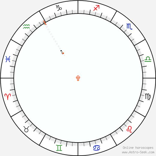 Plutone Retrograde Astro Calendar 2025