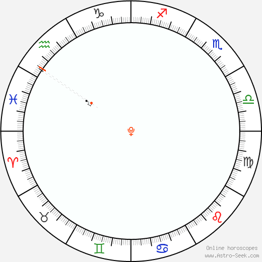 Plutone Retrograde Astro Calendar 2041