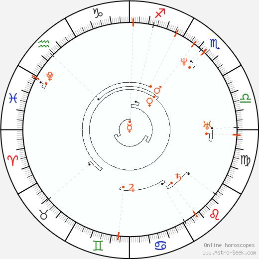 Retrograde Astro Calendar 1800, Graphic Annual Planetary Motion