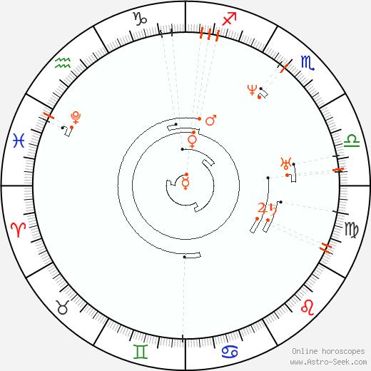 Ретроградные планеты 1802, Астро календарь