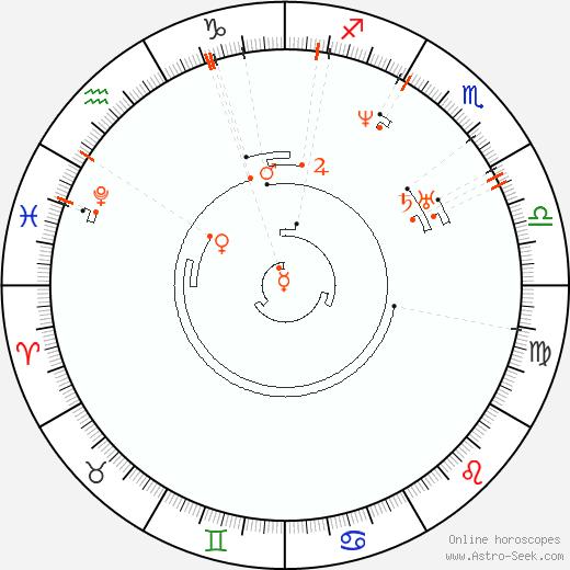Retrograde Astro Calendar 1806, Graphic Annual Planetary Motion