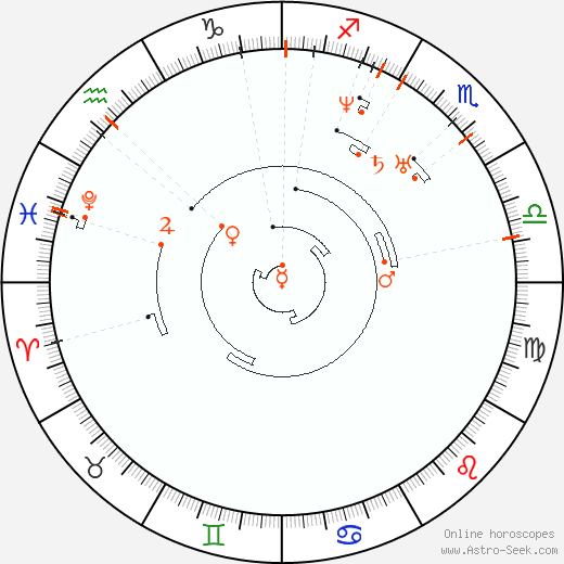 Retrograde Astro Calendar 1809, Graphic Annual Planetary Motion