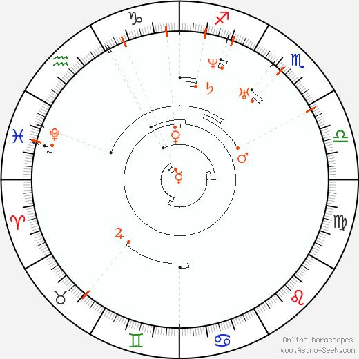 Ретроградные планеты 1811, Астро календарь
