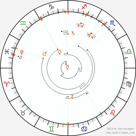 Retrograde Astro Calendar 1812, Graphic Annual Planetary Motion