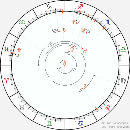 Ретроградные планеты 1813, Астро календарь