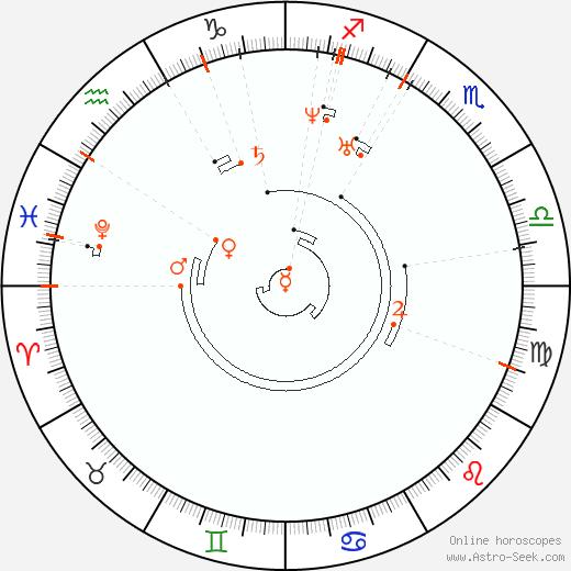 Ретроградные планеты 1814, Астро календарь