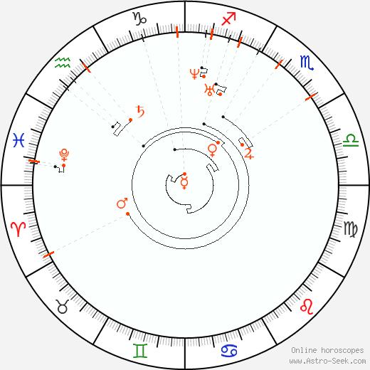 Retrograde Astro Calendar 1816, Graphic Annual Planetary Motion