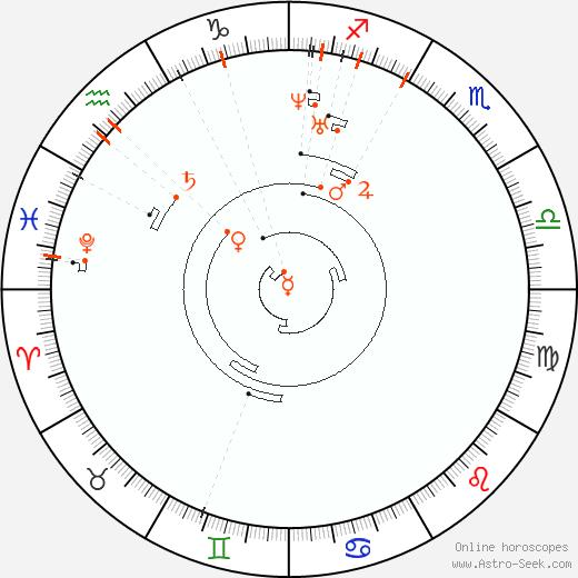 Retrograde Astro Calendar 1817, Graphic Annual Planetary Motion