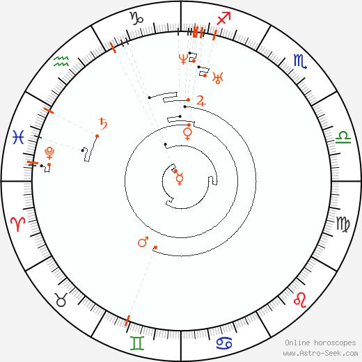 Ретроградные планеты 1818, Астро календарь