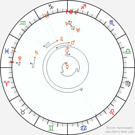 Ретроградные планеты 1819, Астро календарь
