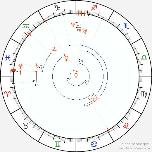 Retrograde Astro Calendar 1820, Graphic Annual Planetary Motion