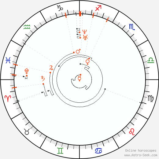 Ретроградные планеты 1821, Астро календарь